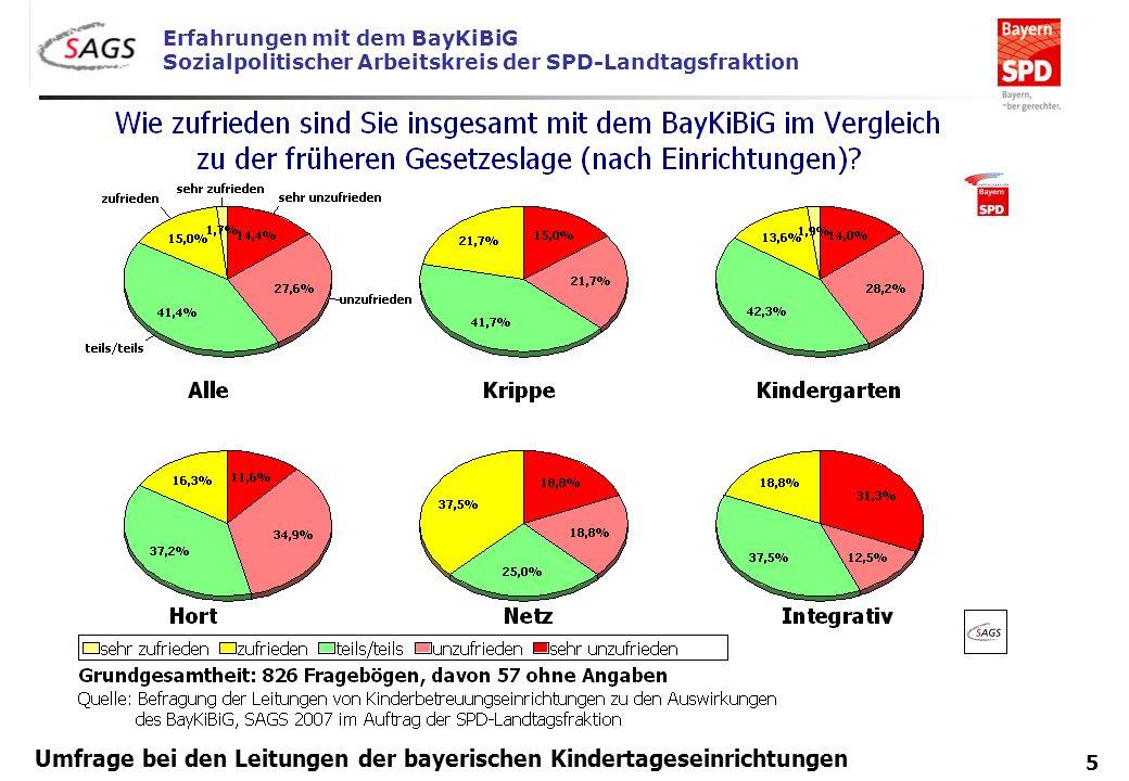 Erfahrungen mit dem BayKiBiG Sozialpolitischer Arbeitskreis der SPD-Landtagsfraktion 5 Umfrage bei den Leitungen der bayerischen Kindertageseinrichtun