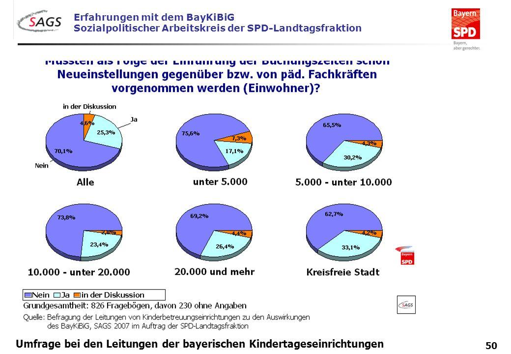 Erfahrungen mit dem BayKiBiG Sozialpolitischer Arbeitskreis der SPD-Landtagsfraktion 50 Umfrage bei den Leitungen der bayerischen Kindertageseinrichtu