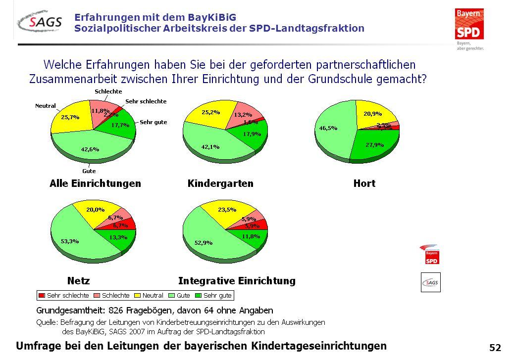 Erfahrungen mit dem BayKiBiG Sozialpolitischer Arbeitskreis der SPD-Landtagsfraktion 52 Umfrage bei den Leitungen der bayerischen Kindertageseinrichtu