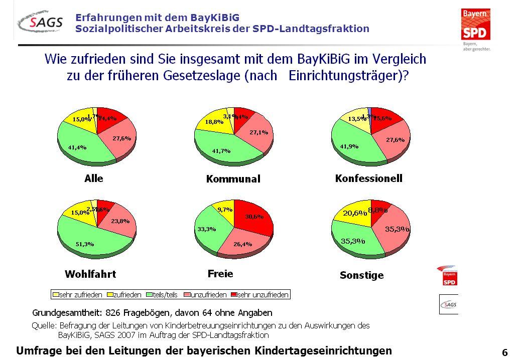 Erfahrungen mit dem BayKiBiG Sozialpolitischer Arbeitskreis der SPD-Landtagsfraktion 6 Umfrage bei den Leitungen der bayerischen Kindertageseinrichtun