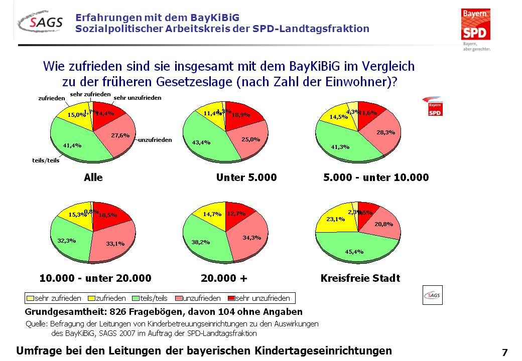 Erfahrungen mit dem BayKiBiG Sozialpolitischer Arbeitskreis der SPD-Landtagsfraktion 7 Umfrage bei den Leitungen der bayerischen Kindertageseinrichtun