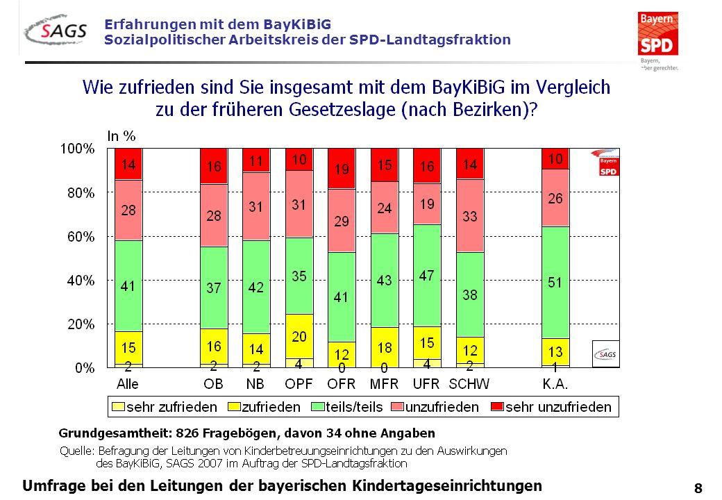 Erfahrungen mit dem BayKiBiG Sozialpolitischer Arbeitskreis der SPD-Landtagsfraktion 8 Umfrage bei den Leitungen der bayerischen Kindertageseinrichtun
