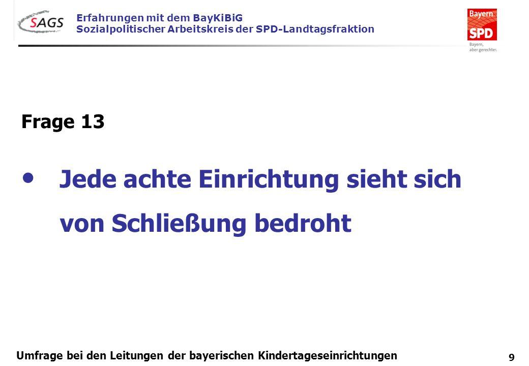 Erfahrungen mit dem BayKiBiG Sozialpolitischer Arbeitskreis der SPD-Landtagsfraktion 9 Umfrage bei den Leitungen der bayerischen Kindertageseinrichtun
