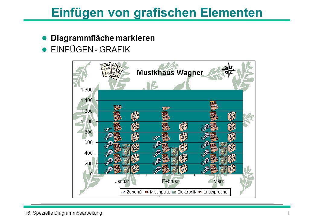 16. Spezielle Diagrammbearbeitung1 Einfügen von grafischen Elementen l Diagrammfläche markieren l EINFÜGEN - GRAFIK