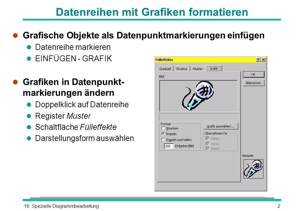 16. Spezielle Diagrammbearbeitung2 Datenreihen mit Grafiken formatieren l Grafische Objekte als Datenpunktmarkierungen einfügen l Datenreihe markieren