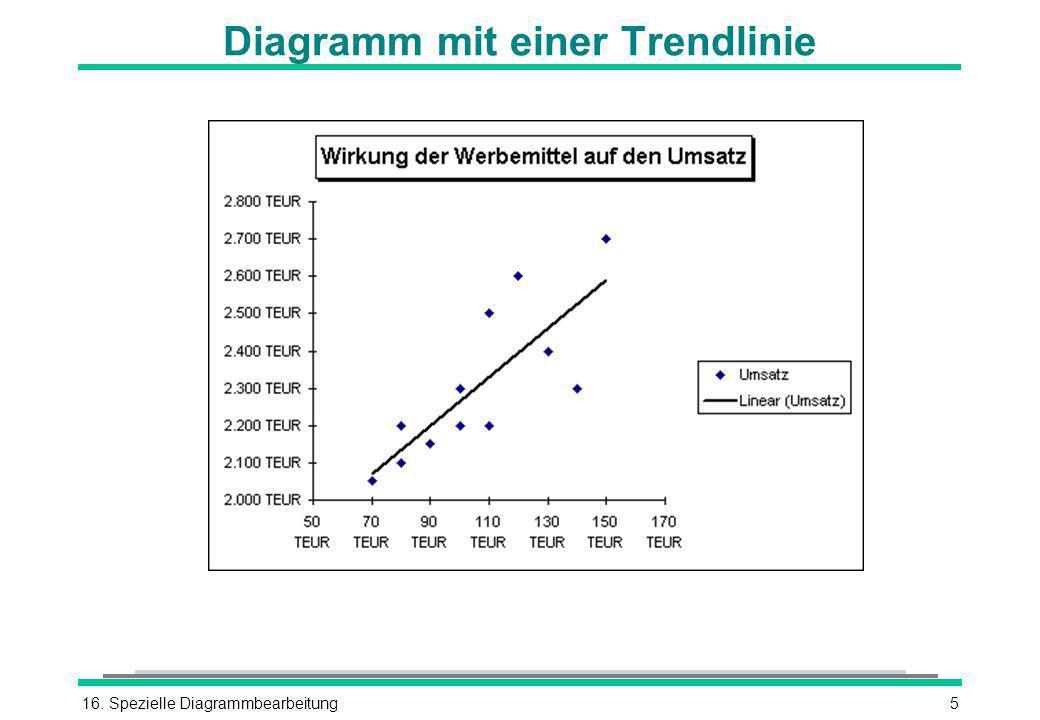 16. Spezielle Diagrammbearbeitung5 Diagramm mit einer Trendlinie