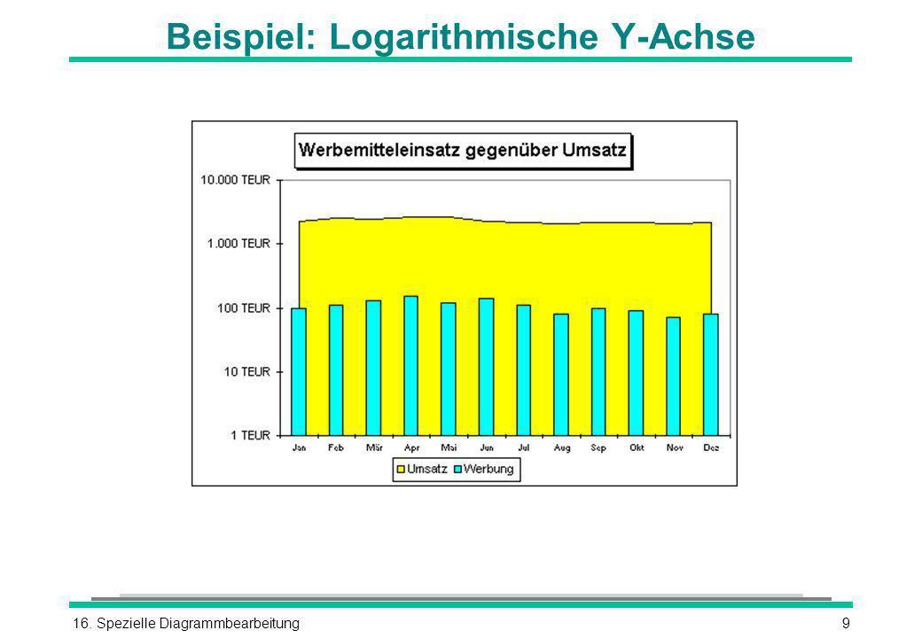 16. Spezielle Diagrammbearbeitung9 Beispiel: Logarithmische Y-Achse