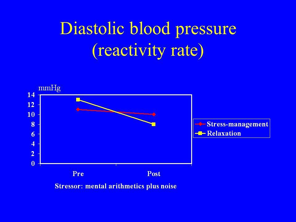 Diastolic blood pressure (reactivity rate)