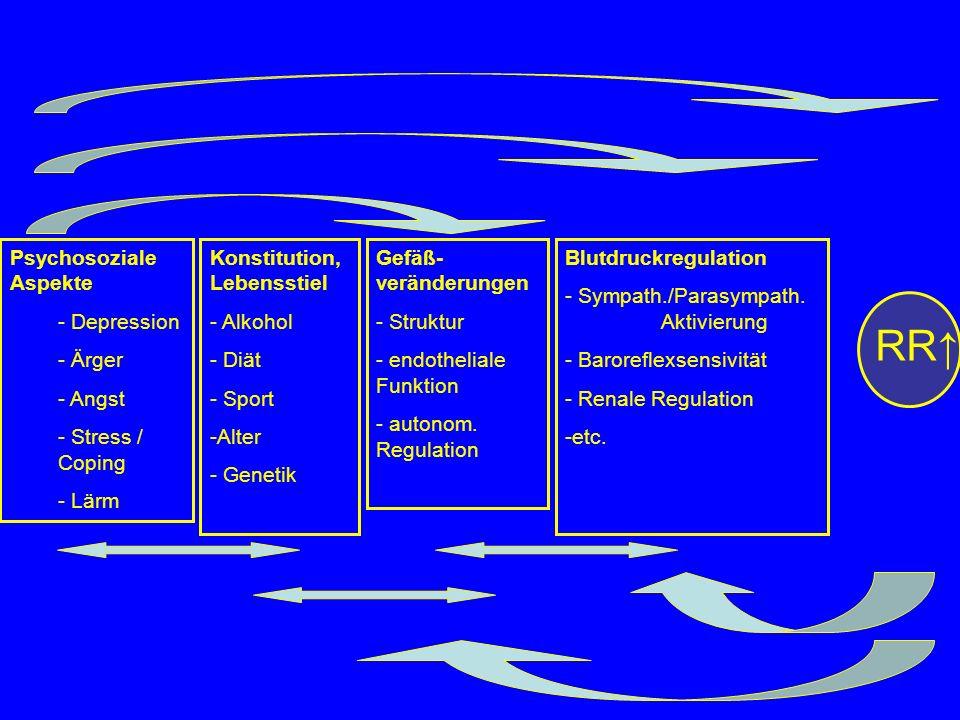 Psychosoziale Aspekte - Depression - Ärger - Angst - Stress / Coping - Lärm Blutdruckregulation - Sympath./Parasympath. Aktivierung - Baroreflexsensiv