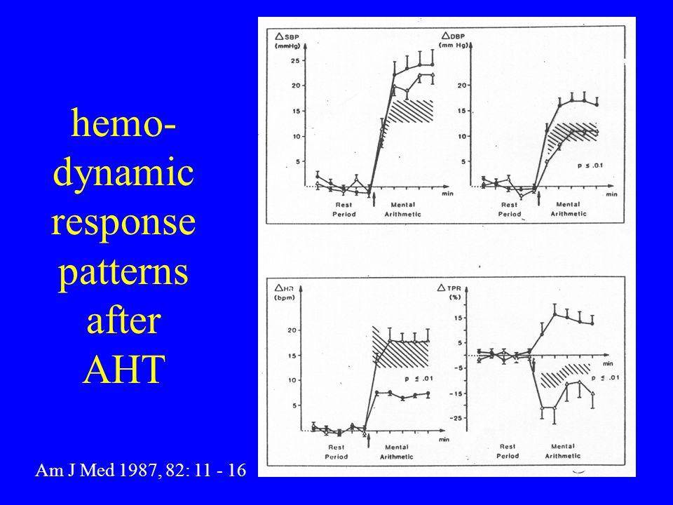 hemo- dynamic response patterns after AHT Am J Med 1987, 82: 11 - 16
