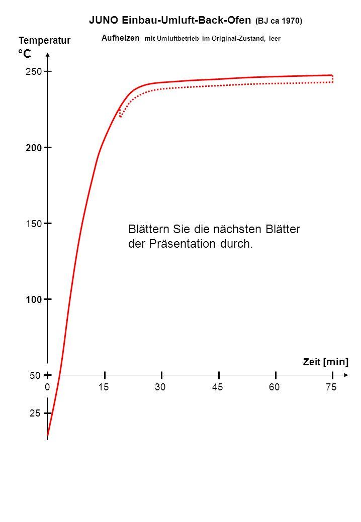 Temperatur °C Zeit [min] 100 250 200 150 50 15030456075 25 Aufheizen mit Umluftbetrieb im Original-Zustand, leer JUNO Einbau-Umluft-Back-Ofen (BJ ca 1970) Blättern Sie die nächsten Blätter der Präsentation durch.