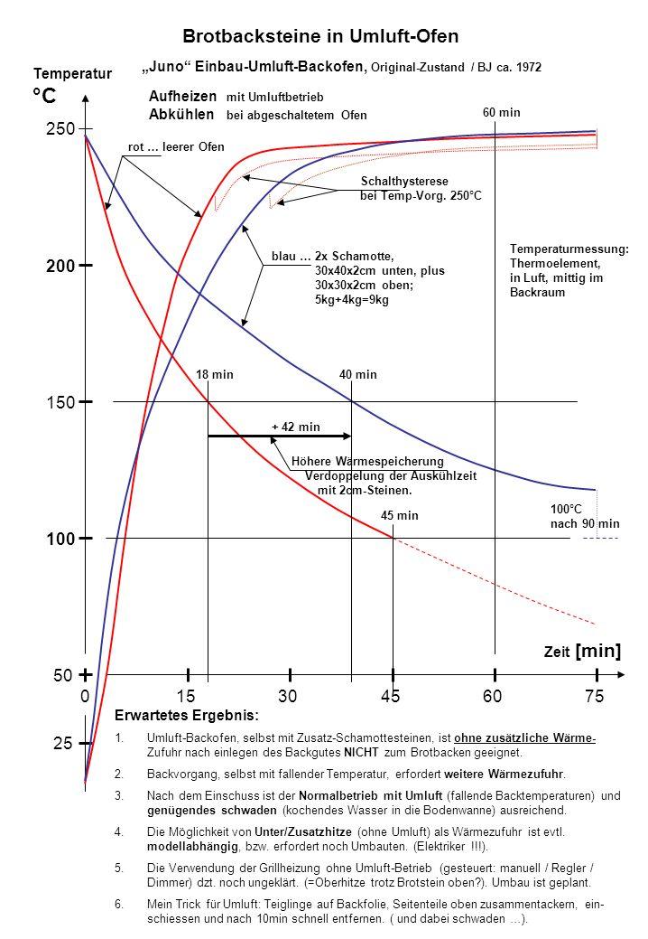 Temperatur °C Zeit [min] 100 250 200 150 50 15030456075 25 100°C nach 90 min 18 min40 min 45 min Aufheizen mit Umluftbetrieb Abkühlen bei abgeschaltetem Ofen rot … leerer Ofen blau … 2x Schamotte, 30x40x2cm unten, plus 30x30x2cm oben; 5kg+4kg=9kg Schalthysterese bei Temp-Vorg.