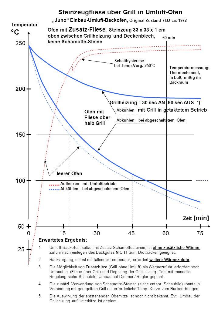 Temperatur °C Zeit [min] 100 250 200 150 50 15030456075 25 leerer Ofen Schalthysterese bei Temp-Vorg.
