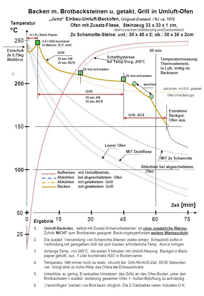 Temperatur °C Zeit [min] 100 250 200 150 50 15030456075 25 Schalthysterese bei Temp-Vorg. 250°C 60 min Juno Einbau-Umluft-Backofen, Original-Zustand /