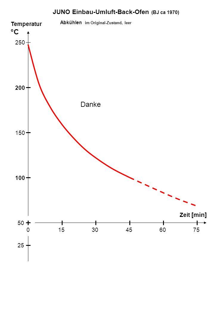 Temperatur °C Zeit [min] 100 250 200 150 50 15030456075 25 Abkühlen im Original-Zustand, leer JUNO Einbau-Umluft-Back-Ofen (BJ ca 1970) Danke