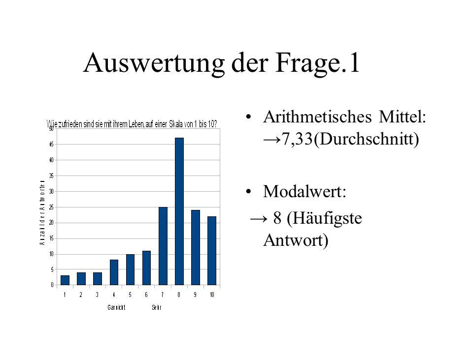 Auswertung der Frage.1 Arithmetisches Mittel: 7,33(Durchschnitt) Modalwert: 8 (Häufigste Antwort)