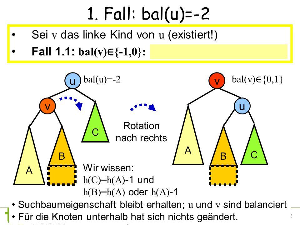12Petra Mutzel DAP2 SS09 1. Fall: bal(u)=-2 Sei v das linke Kind von u (existiert!) Fall 1.1: bal(v) {-1,0}: Rotation nach rechts an u Rotation nach r