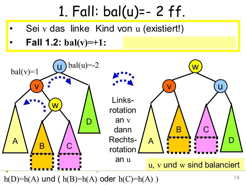 14Petra Mutzel DAP2 SS09 1. Fall: bal(u)=- 2 ff. Sei v das linke Kind von u (existiert!) Fall 1.2: bal(v)=+1: Links-Rechts rotation an u Links- rotati