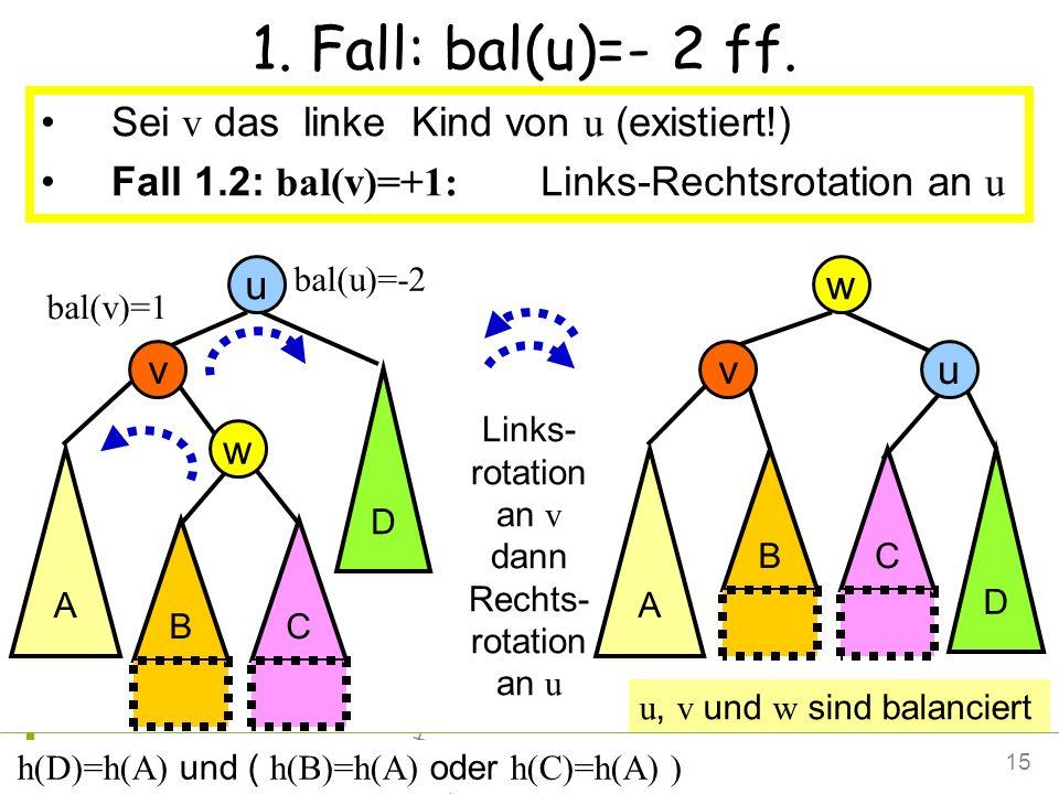 15Petra Mutzel DAP2 SS09 1. Fall: bal(u)=- 2 ff. Sei v das linke Kind von u (existiert!) Fall 1.2: bal(v)=+1: Links-Rechts rotation an u Links- rotati