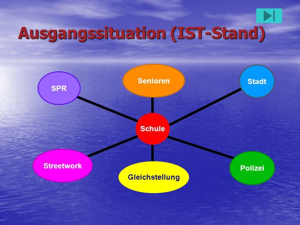 Ausgangssituation (IST-Stand) Schule SeniorenStadtPolizeiGleichstellungStreetworkSPR