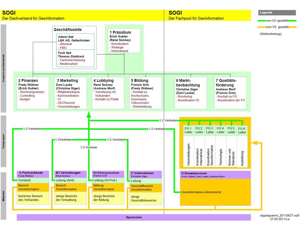 SOGIGEOSummit - Konzept Seite 5 Messe und Kongress für Geoinformation Exposition et congrès de la géoinformation Bern, 19.