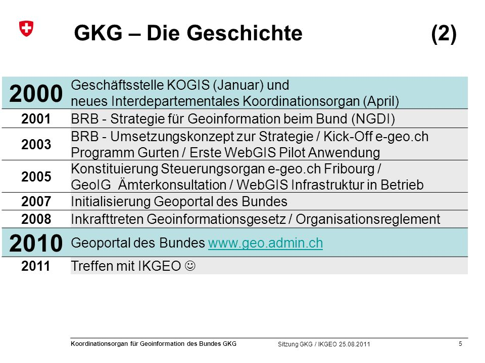 5 Koordinationsorgan für Geoinformation des Bundes GKG Sitzung GKG / IKGEO 25.08.2011 GKG – Die Geschichte (2) 2000 Geschäftsstelle KOGIS (Januar) und neues Interdepartementales Koordinationsorgan (April) 2001BRB - Strategie für Geoinformation beim Bund (NGDI) 2003 BRB - Umsetzungskonzept zur Strategie / Kick-Off e-geo.ch Programm Gurten / Erste WebGIS Pilot Anwendung 2005 Konstituierung Steuerungsorgan e-geo.ch Fribourg / GeoIG Ämterkonsultation / WebGIS Infrastruktur in Betrieb 2007Initialisierung Geoportal des Bundes 2008Inkrafttreten Geoinformationsgesetz / Organisationsreglement 2010 Geoportal des Bundes www.geo.admin.chwww.geo.admin.ch 2011Treffen mit IKGEO