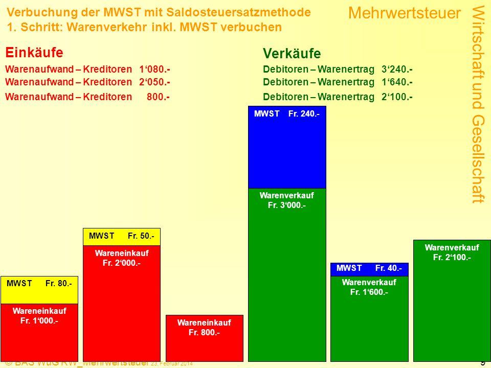 Wirtschaft und Gesellschaft Mehrwertsteuer © BAS WuG RW_Mehrwertsteuer 23. Februar 2014 9 Wareneinkauf Fr. 1000.- MWST Fr. 80.- Wareneinkauf Fr. 2000.