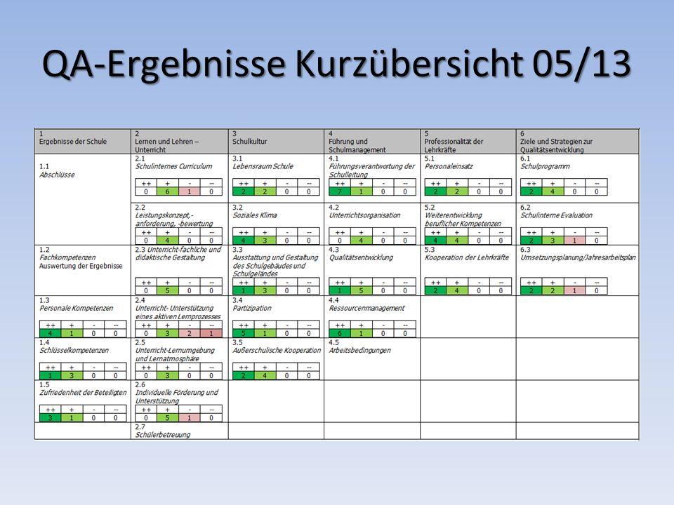 QA-Ergebnisse Kurzübersicht 05/13