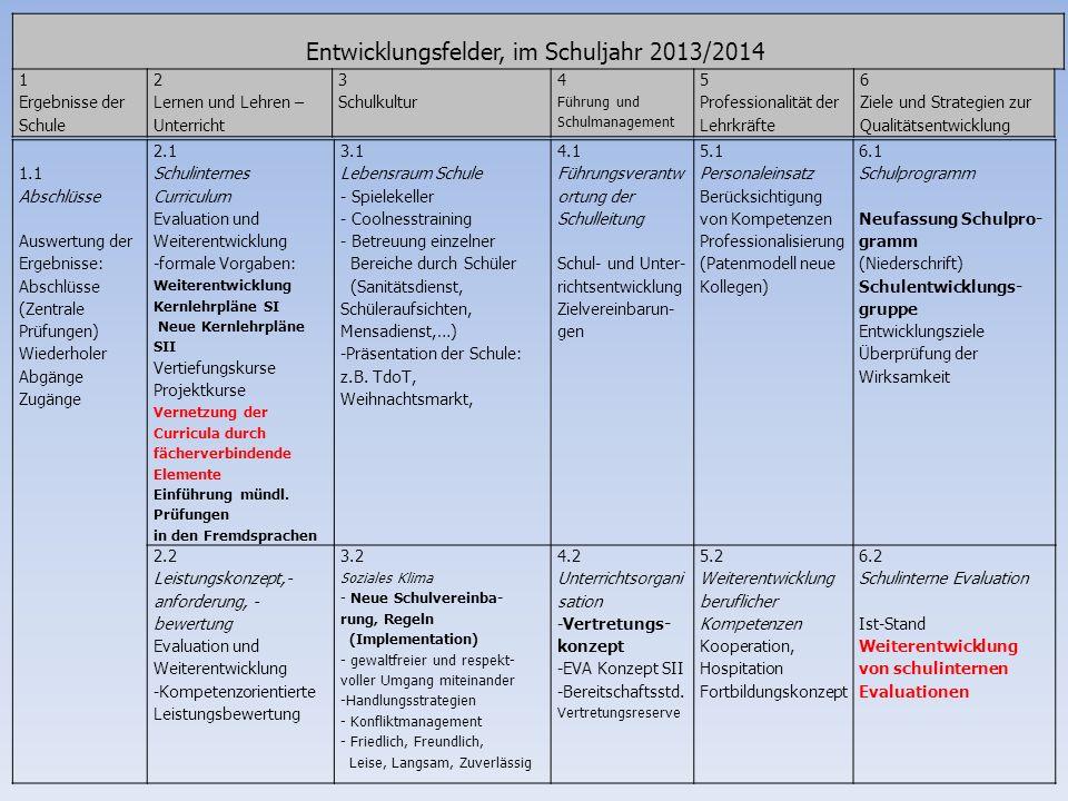 Entwicklungsfelder, im Schuljahr 2013/2014 1 Ergebnisse der Schule 2 Lernen und Lehren – Unterricht 3 Schulkultur 4 Führung und Schulmanagement 5 Prof