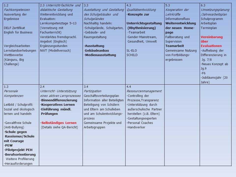 1.2 Fachkompetenzen Auswertung der Ergebnisse DELF Zertifikat English for Business Vergleichsarbeiten Lernstandserhebungen Wettbewerbe (Känguru, Big C