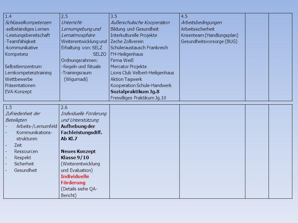 1.4 Schlüsselkompetenzen -selbständiges Lernen -Leistungsbereitschaft -Teamfähigkeit -kommunikative Kompetenz Selbstlernzentrum Lernkompetenztraining