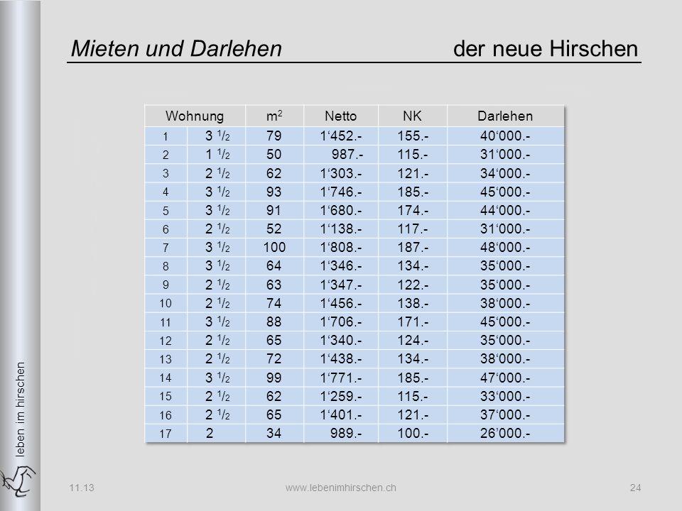 leben im hirschen Mieten und Darlehender neue Hirschen 11.13www.lebenimhirschen.ch24