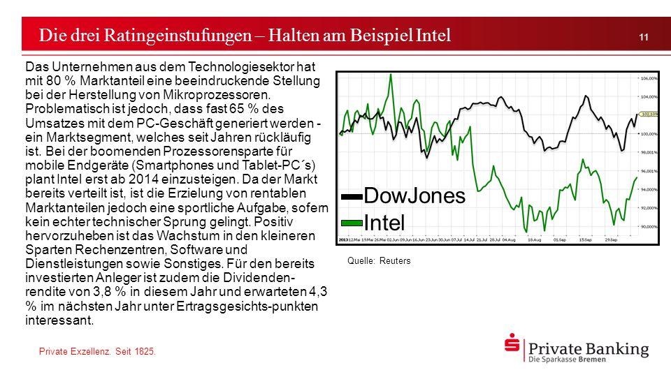 Private Exzellenz. Seit 1825. 11 Die drei Ratingeinstufungen – Halten am Beispiel Intel Das Unternehmen aus dem Technologiesektor hat mit 80 % Marktan