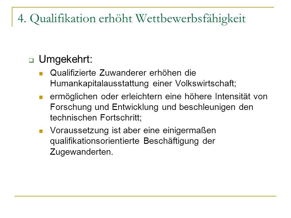 4. Qualifikation erhöht Wettbewerbsfähigkeit Umgekehrt: Qualifizierte Zuwanderer erhöhen die Humankapitalausstattung einer Volkswirtschaft; ermögliche