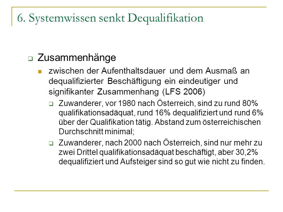 6. Systemwissen senkt Dequalifikation Zusammenhänge zwischen der Aufenthaltsdauer und dem Ausmaß an dequalifizierter Beschäftigung ein eindeutiger und