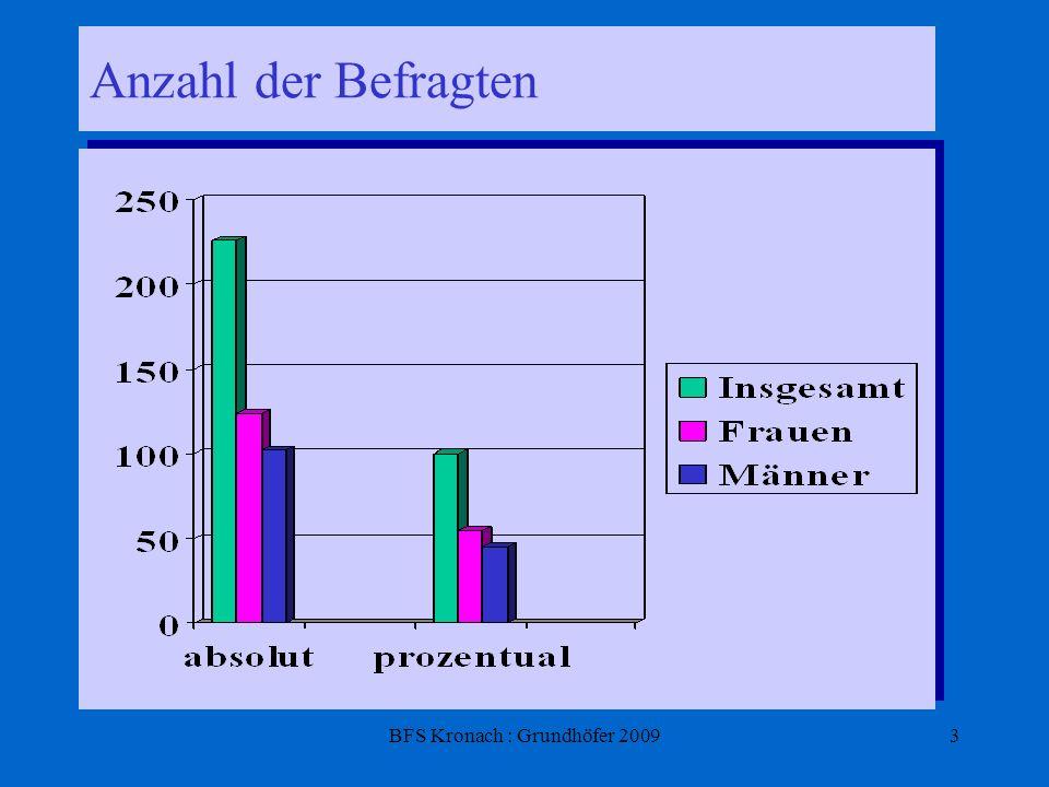 BFS Kronach : Grundhöfer 20094 Altersstruktur (Ø ca. 46 Jahre) Jahre