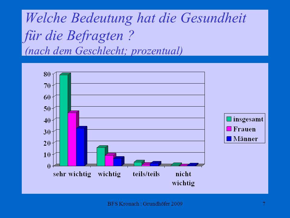 BFS Kronach : Grundhöfer 20097 Welche Bedeutung hat die Gesundheit für die Befragten ? (nach dem Geschlecht; prozentual)