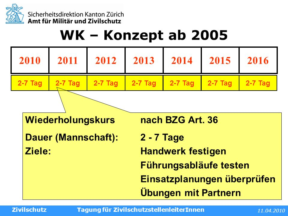 11.04.2010 Tagung für ZivilschutzstellenleiterInnen WK – Konzept ab 2005 Zivilschutz 2010201120142013201220162015 2-7 Tag Wiederholungskurs nach BZG Art.