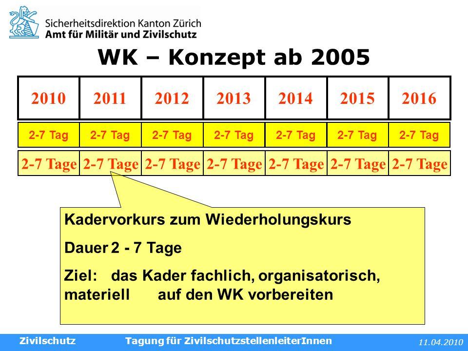 11.04.2010 Tagung für ZivilschutzstellenleiterInnenZivilschutz 2-7 Tage Kadervorkurs zum Wiederholungskurs Dauer2 - 7 Tage Ziel:das Kader fachlich, or