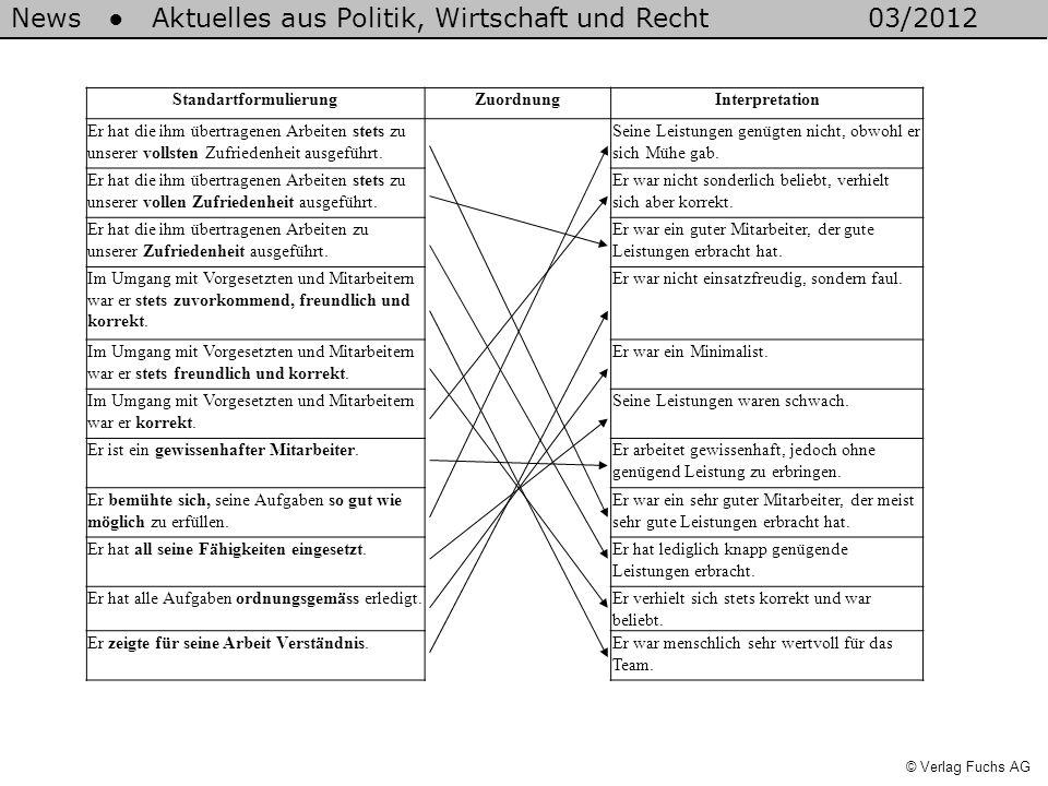 News Aktuelles aus Politik, Wirtschaft und Recht03/2012 © Verlag Fuchs AG StandartformulierungZuordnungInterpretation Er hat die ihm übertragenen Arbeiten stets zu unserer vollsten Zufriedenheit ausgeführt.