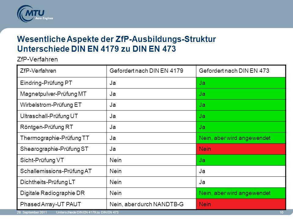 28. September 2011Unterschiede DIN EN 4179 zu DIN EN 47310 Wesentliche Aspekte der ZfP-Ausbildungs-Struktur Unterschiede DIN EN 4179 zu DIN EN 473 ZfP