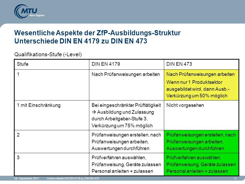 28. September 2011Unterschiede DIN EN 4179 zu DIN EN 47311 Wesentliche Aspekte der ZfP-Ausbildungs-Struktur Unterschiede DIN EN 4179 zu DIN EN 473 Qua