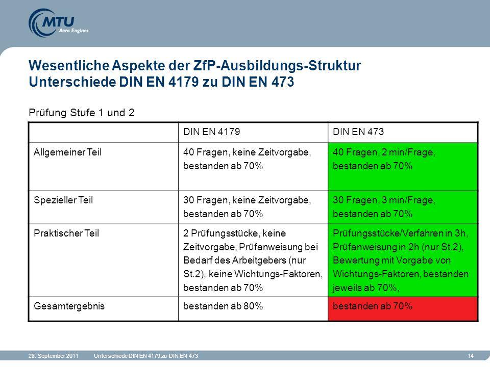 28. September 2011Unterschiede DIN EN 4179 zu DIN EN 47314 Wesentliche Aspekte der ZfP-Ausbildungs-Struktur Unterschiede DIN EN 4179 zu DIN EN 473 Prü
