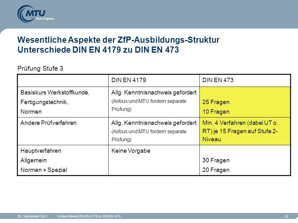 28. September 2011Unterschiede DIN EN 4179 zu DIN EN 47315 Wesentliche Aspekte der ZfP-Ausbildungs-Struktur Unterschiede DIN EN 4179 zu DIN EN 473 Prü