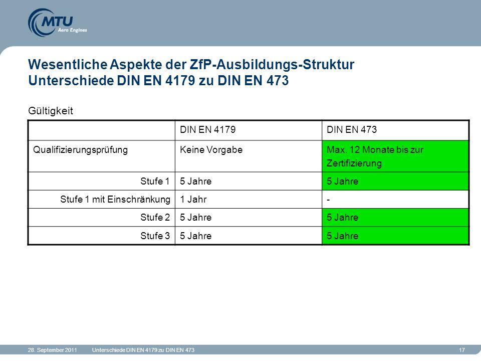 28. September 2011Unterschiede DIN EN 4179 zu DIN EN 47317 Wesentliche Aspekte der ZfP-Ausbildungs-Struktur Unterschiede DIN EN 4179 zu DIN EN 473 Gül