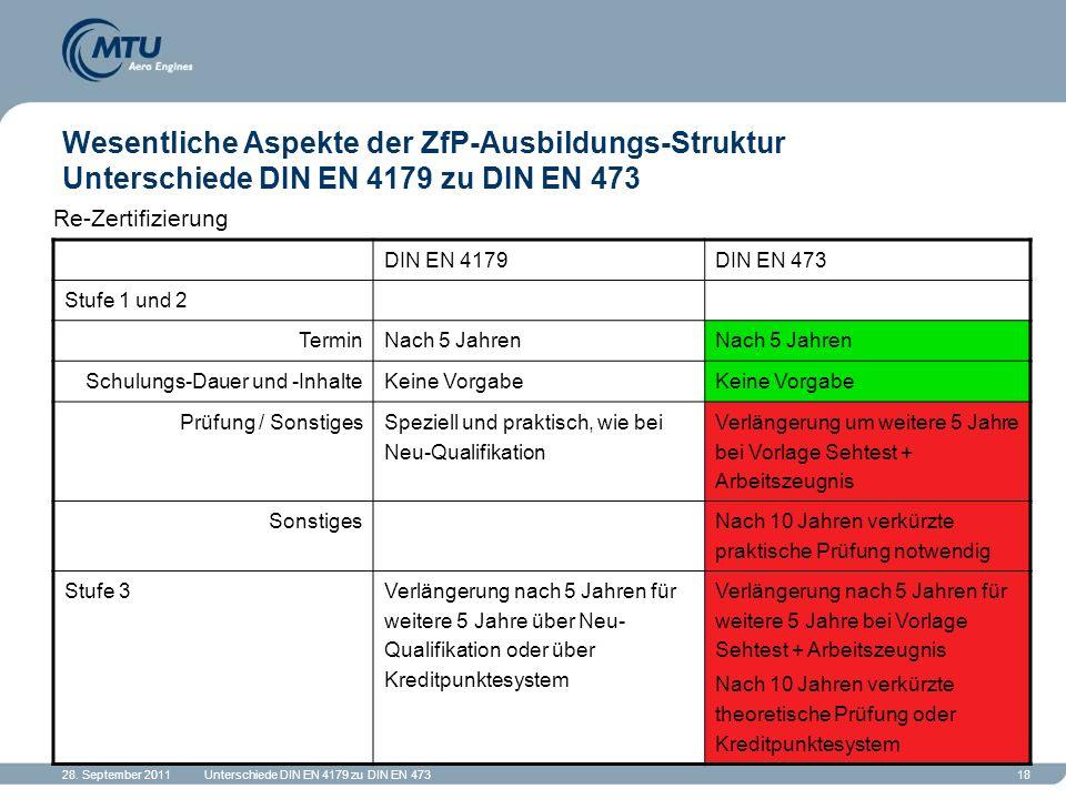 28. September 2011Unterschiede DIN EN 4179 zu DIN EN 47318 Wesentliche Aspekte der ZfP-Ausbildungs-Struktur Unterschiede DIN EN 4179 zu DIN EN 473 Re-