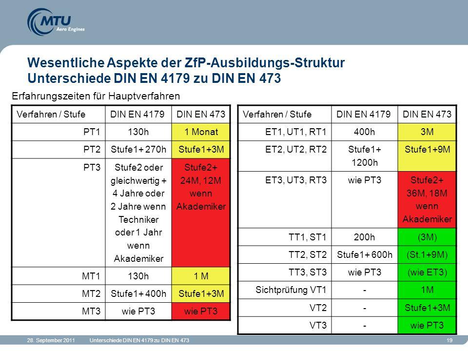 28. September 2011Unterschiede DIN EN 4179 zu DIN EN 47319 Wesentliche Aspekte der ZfP-Ausbildungs-Struktur Unterschiede DIN EN 4179 zu DIN EN 473 Erf