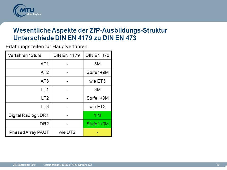 28. September 2011Unterschiede DIN EN 4179 zu DIN EN 47320 Wesentliche Aspekte der ZfP-Ausbildungs-Struktur Unterschiede DIN EN 4179 zu DIN EN 473 Erf