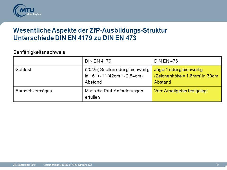 28. September 2011Unterschiede DIN EN 4179 zu DIN EN 47321 Wesentliche Aspekte der ZfP-Ausbildungs-Struktur Unterschiede DIN EN 4179 zu DIN EN 473 Seh