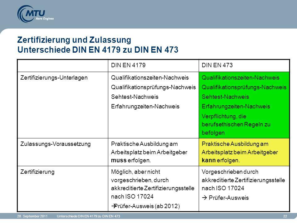 28. September 2011Unterschiede DIN EN 4179 zu DIN EN 47322 Zertifizierung und Zulassung Unterschiede DIN EN 4179 zu DIN EN 473 DIN EN 4179DIN EN 473 Z
